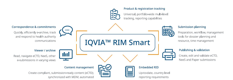 IQVIA RIM Smart